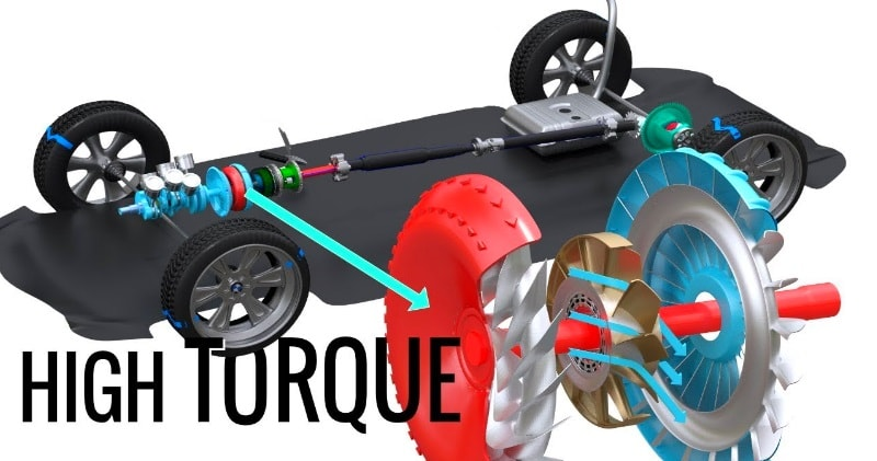 How Does A Torque Converter Work >> What S A Torque Converter How Does It Work Sia Magazin